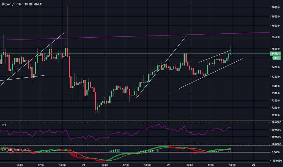 BTCUSD: $BTC king exited channel #cryptocurrency #bitcoin #binance