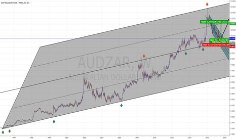 AUDZAR: AUDZAR to bounce from LT channel Middle line?