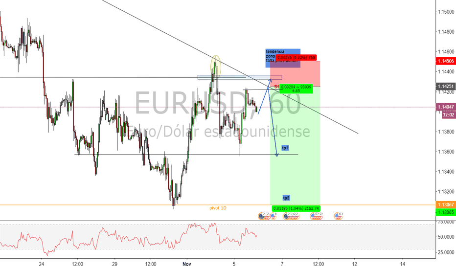 EURUSD: posible venta