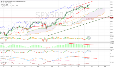 SPX500: Bull market with questionmarks