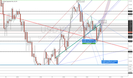 USDJPY: USDJPY Head and shoulders short