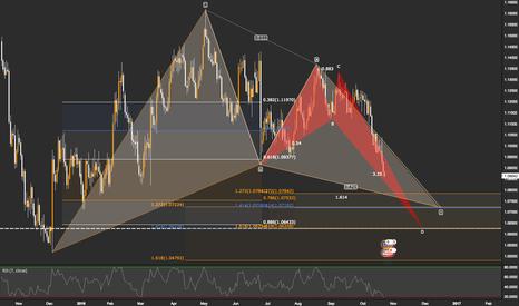 EURUSD: EURUSD / 1D / Daily Monday Anlysis for EURO