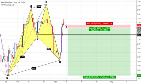 NGAS: bearish cypher pattern pending confirmation