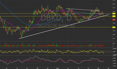 DBK: DBK (GER) - Daily chart. #DeutscheBank