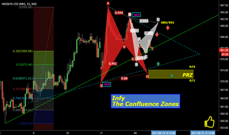 INFY: Infy: The Confluence Zones