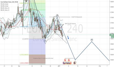 EURCHF: EURCHF : It's a Seller's Market !