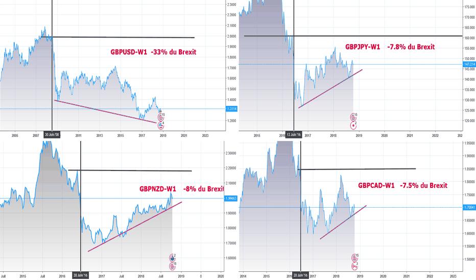 GBPUSD: Vue d'ensemble GBP vs USD/JPY/NZD/CAD vs Brexit