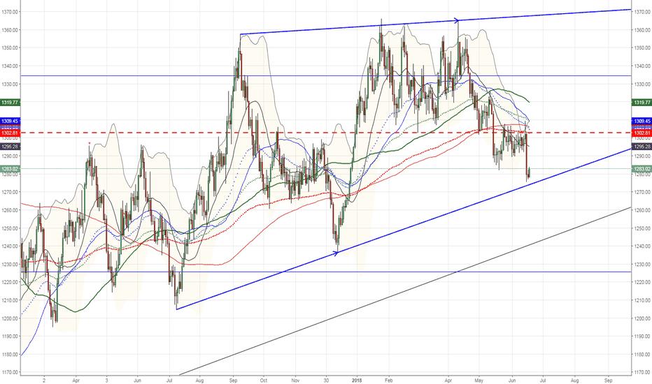 XAUUSD: $Gold support level so far, Stock selloff might help reach 1370