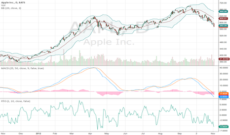 AAPL: Apple on the Move----