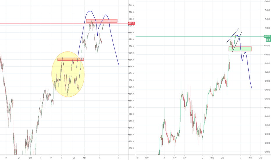NDX: Nasdaq NDX, double top in the making?