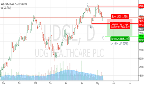 UDG: STRONG EVE & ADAM TOP OVER UDG HEALTHCARE