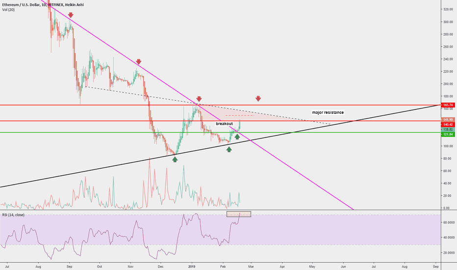 ETHUSD: ETH Breaks out