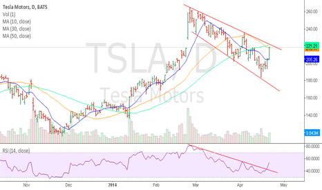 TSLA: $TSLA inside a descending broadening wedge.