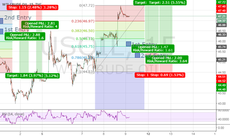 USOIL: UsOil Double Bottom Short Time Frame