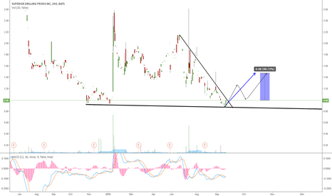 SDPI: SDPI: BUY THE BREAKOUT