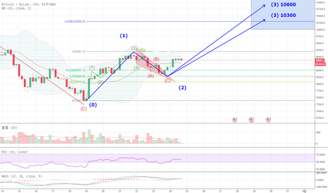 BTCUSD: Simply, the Best BTC/USD 분석 #01.180324