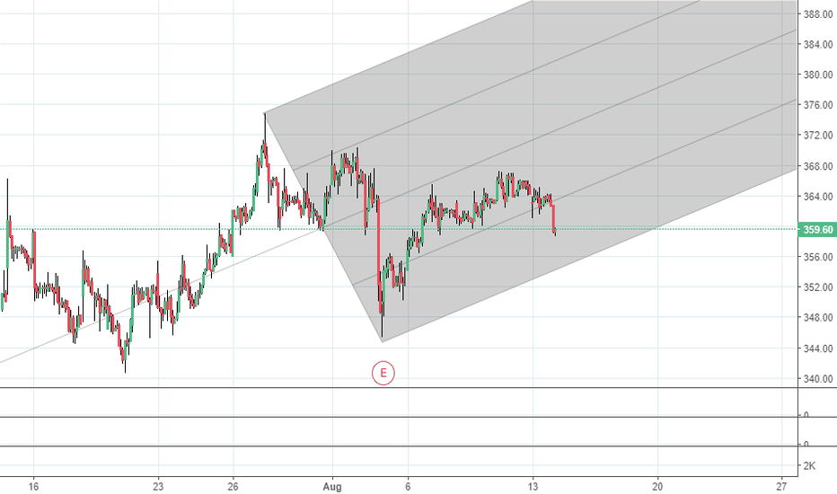 MARICO: sell with sl
