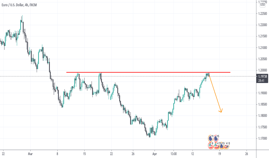 EURUSD Sell, strong resistance