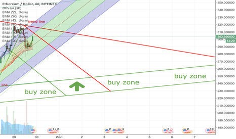 ETHUSD: ETH short to 230$
