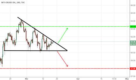 USOIL: USOIL is waiting for a right opportunity!!!!!!!