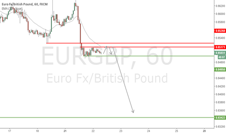 EURGBP: EUR/GBP - Looking to short on pullback towards 0.8520