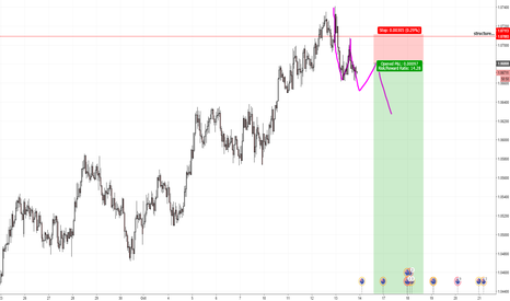 AUDNZD: NICE SHORT AREA