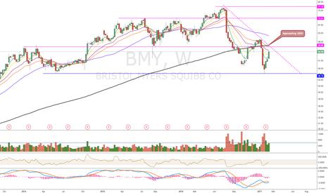 BMY: Get Ready.