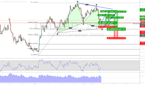 USDCAD: USDCAD - 2 possible long opportunities
