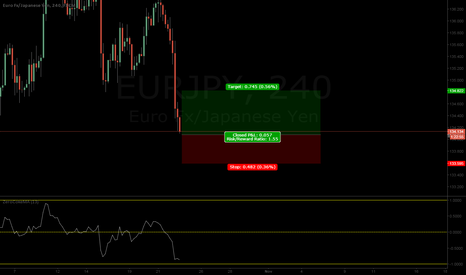 EURJPY: EJ Retracement coming up!