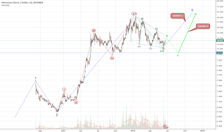 ETCUSD:  Ethereum Classic preparing for growth in the 5th wave?