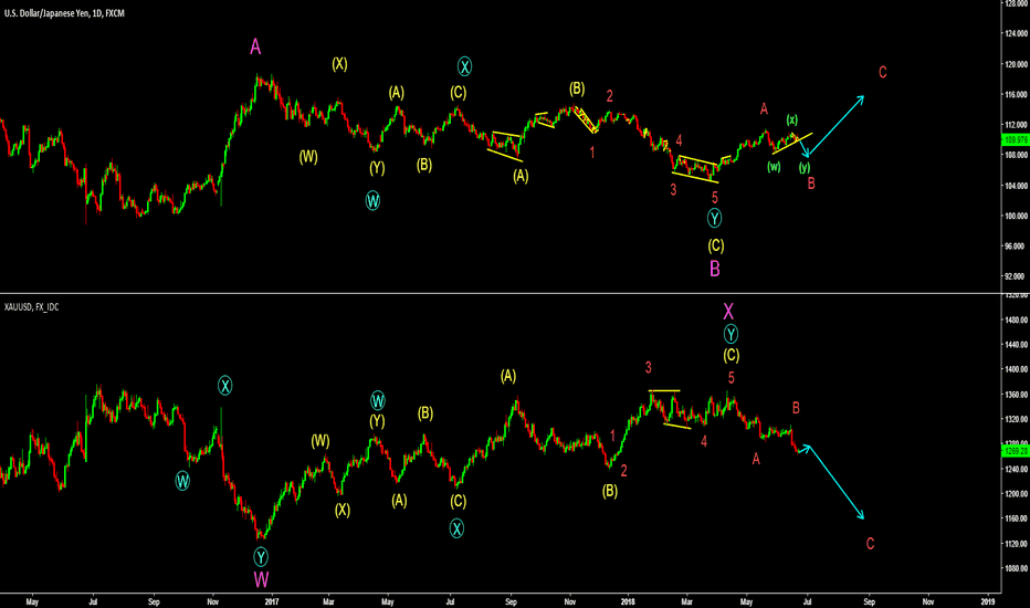 USDJPY: USDJPY and Gold Correlation