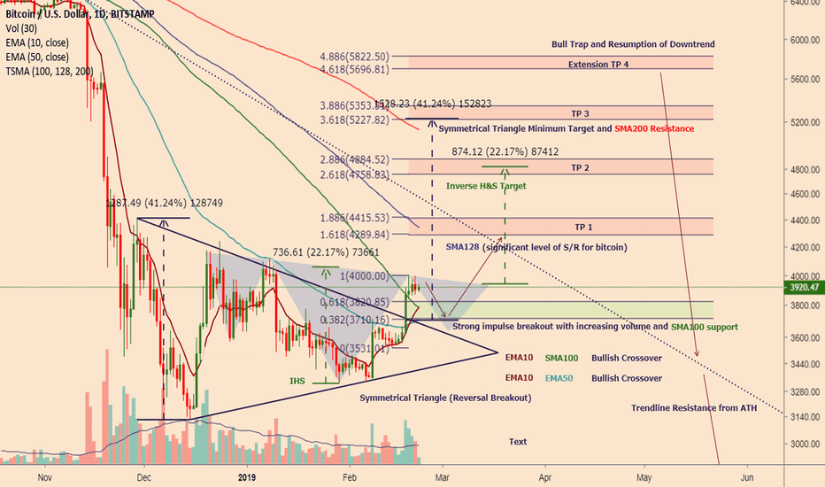 BTCUSD: Bitcoin waking up after being repeatedly poked with a stick..