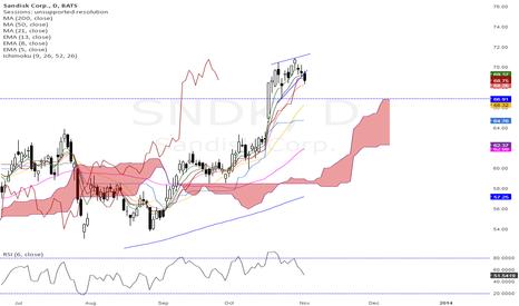 SNDK: Daily