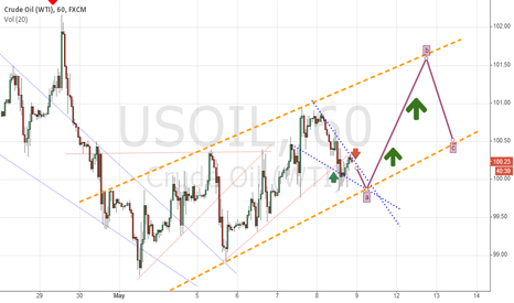 USOIL: USOIL going up in several hours!
