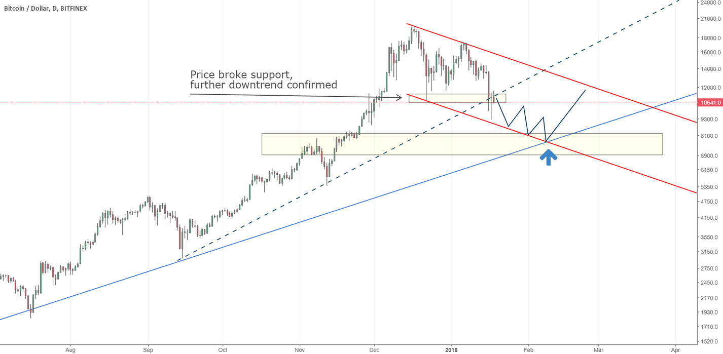 Bitcoin Breaking Major Support - Support Becoming Resistance H4