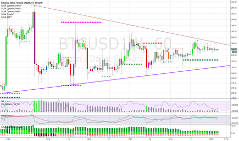 BTCUSD1W: Should be a big move coming 60 min chart