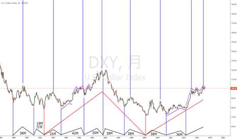 DXY: ドルインデックス長期サイクル