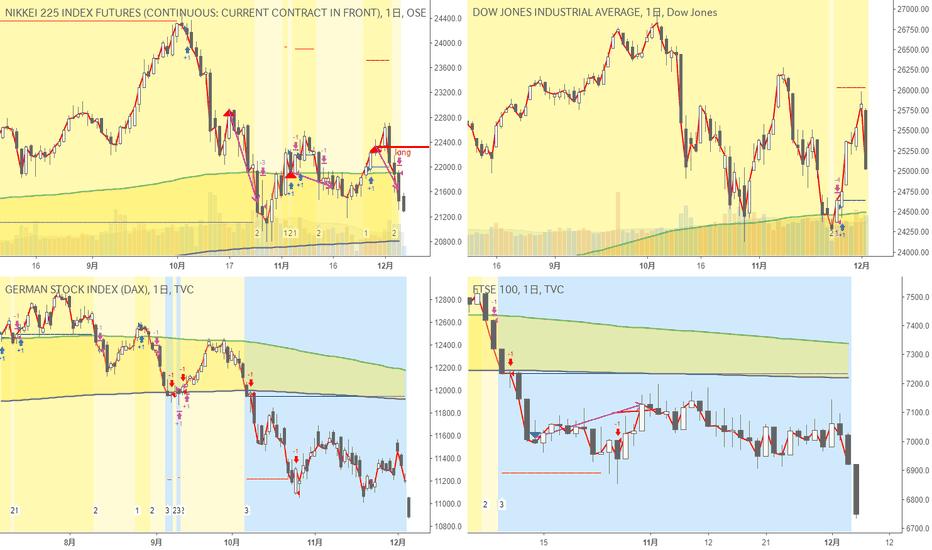 NK2251!: 日足・超長期・株価指数|Nikkei225をちょっと前にエントリーして早々に決済
