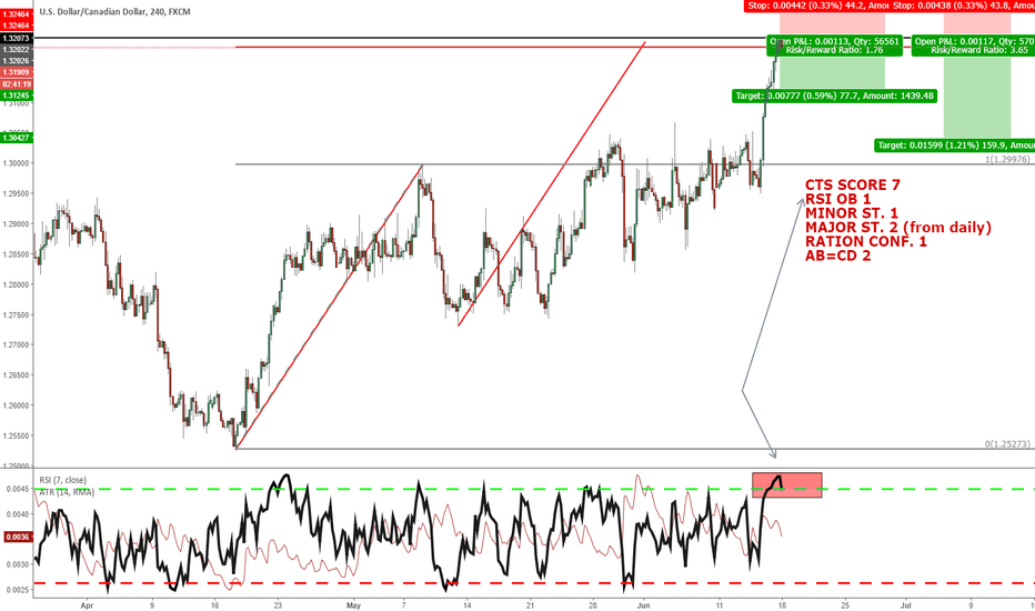 USDCAD: CTS TRADE WITH SCORE 7/COUNTER TREND