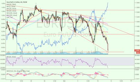 EURUSD: Pull back?