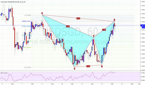 USDSGD: Bearish Bat Pattern