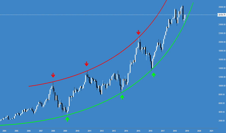 BANKNIFTY: BankNifty - Monthly Chart #NiftyBank @140twt