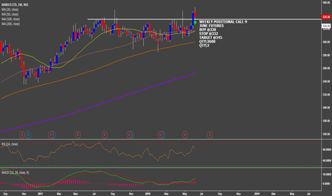 MARICO: WEEKLY POSITIONAL CALL 9:-MARICO JUNE (FUT)
