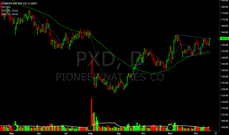 PXD: Breaking out above 200d