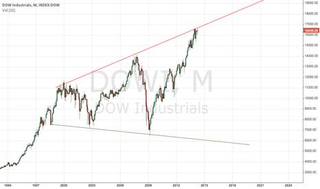 DOWI: Dangerous levels in Dow Jones on month chart.