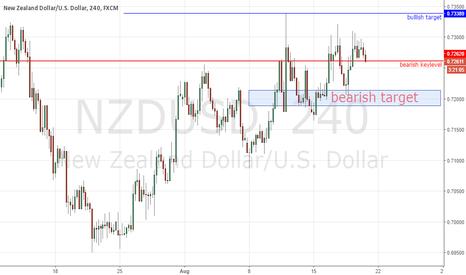 NZDUSD: NZDUSD will touch retracment area