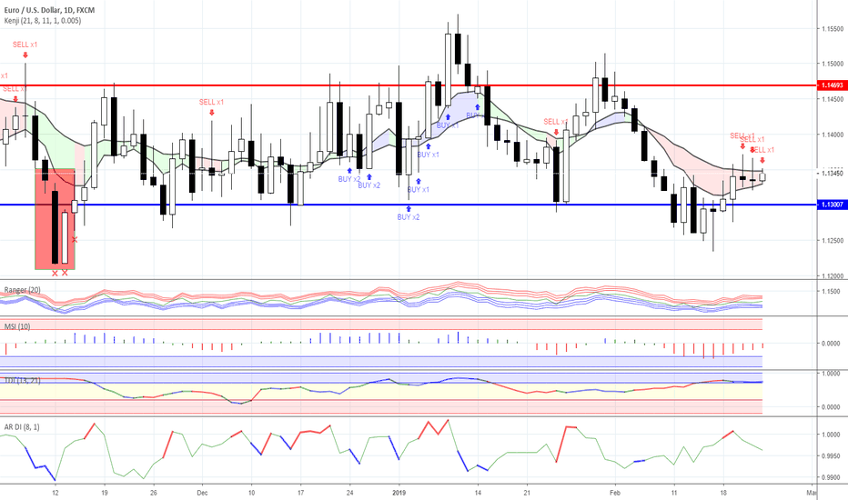 EURUSD: Range trading: Forex as for 22/02/2019