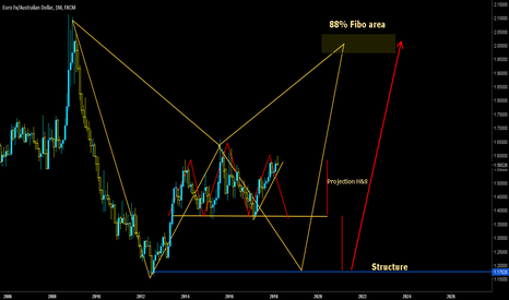 EURAUD: Long Term predictions for EURAUD, Batparttern and H&S