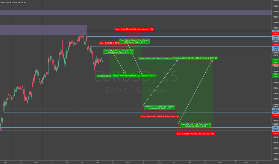 EURUSD: the only trades I'll take