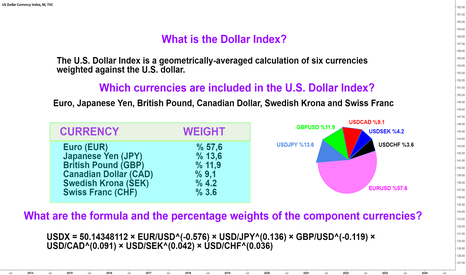 Dxy What Is The Dollar Index Usdx